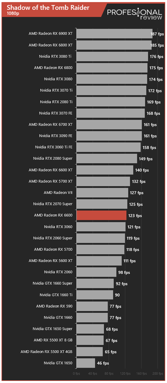 AMD Radeon RX 6600 Juegos