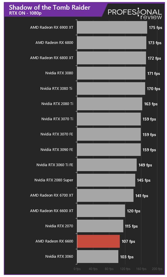 AMD Radeon RX 6600 Juegos RT