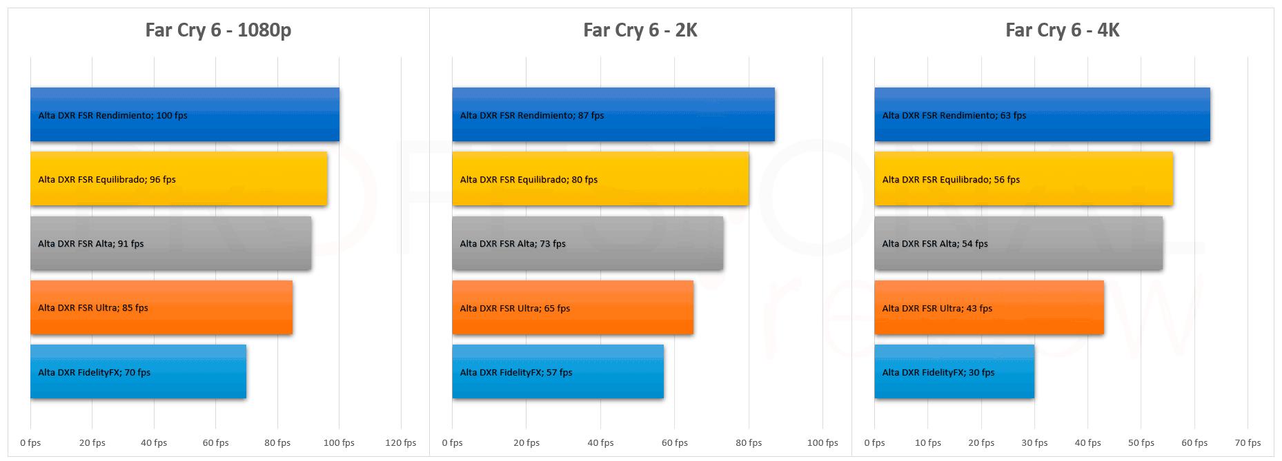Far Cry 6 FSR